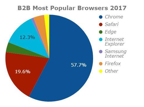 B2B Most Popular Internet Browsers 2017