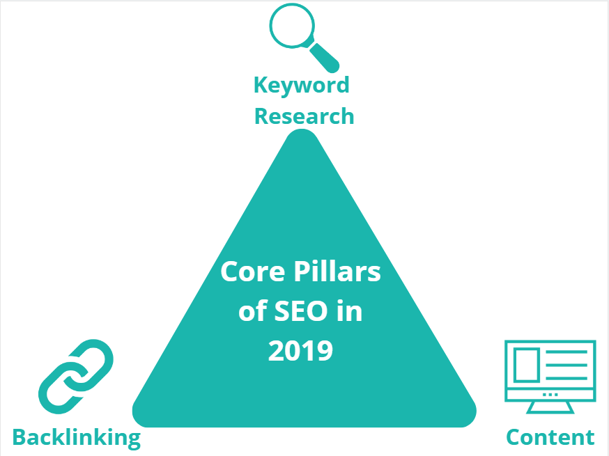 Core-Pillars-of-SEO-in-2019
