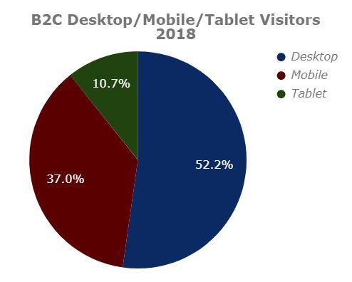 B2C Desktop/Mobile/Tablet Visitors 2018