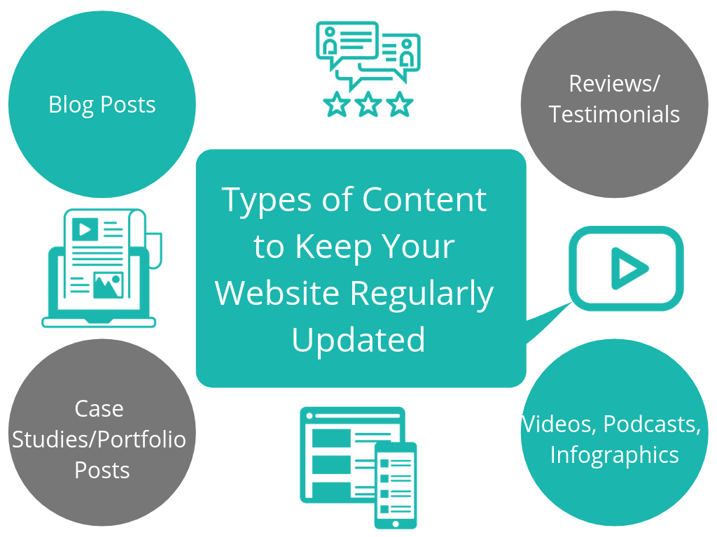 Types of Content to help your Website Ranking