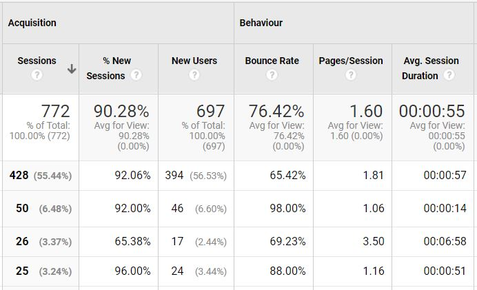 Google Analytics Measuring Bounce Rate and Average Session Duration
