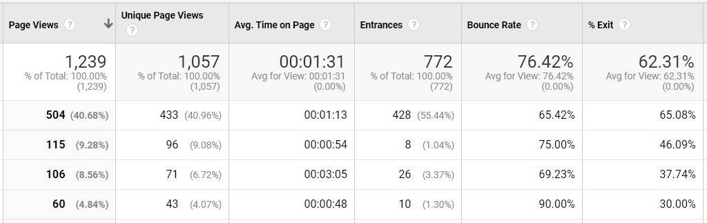 Google Analytics Measuring Page Views and Average Time on Pages
