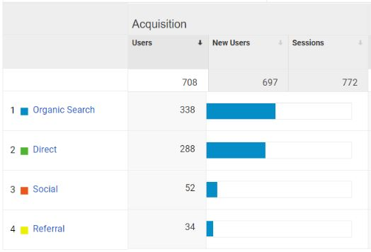 Google Analytics Measuring Web Traffic from Various Sources/Channels