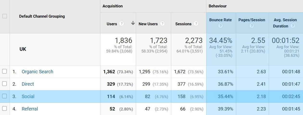Google Analytics Audience Behaviour for Visitors from Social Media